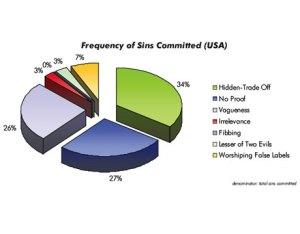 Frecuencia de cada pecado en EE.UU
