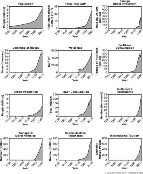 Compoetamiento exponencial 1-12