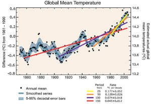 Evolución exponencial del aumento de la temperatura