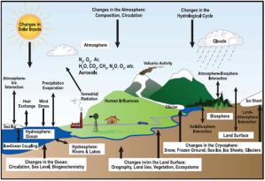 Componentes y subcomponentes del sistema climático de la Tierra