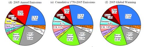 Emisiones, emisiones acumuladas y 'responsabilidad térmica' por países