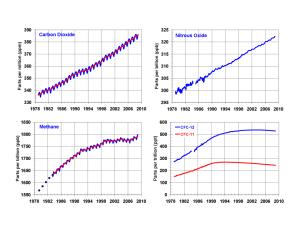 Concentración de otros gases de efecto invernadero