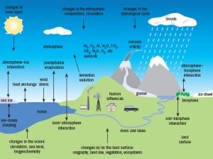 Sistema climàtic