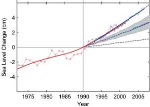 SLR, Rahmstorf et al 2007