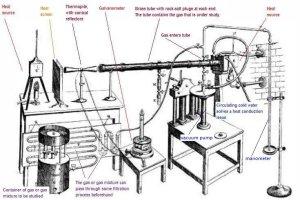 Medición del calor radiante absorbido por los gases (1861)