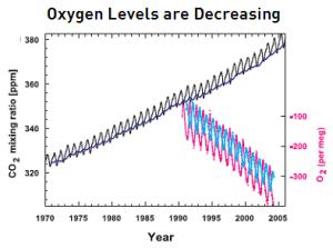 Oxygen decreasing
