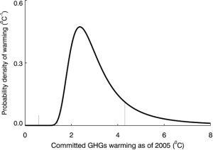 Distribución de probabilidades según Ramanathan and Feng, 2008