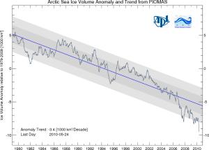 Anomalía de volumen en el Ártico a 25 de mayo de 2010