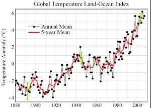 Evolución temperatura NASA