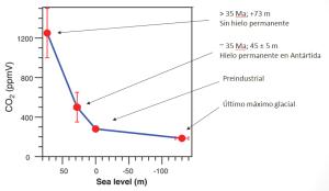 Nivel del mar en función de la concentración atmosférica de CO2 (en equilibrio) (Science 310:456-460)