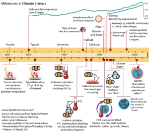 History of Climate Science