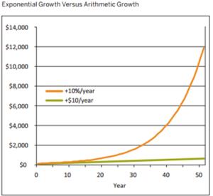 .- Crecimiento exponencial frente a crecimiento lineal (proporcional). Nótese que al principio parecen iguales