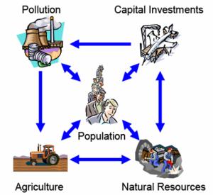 Diagrama esquemático de las variables principales de Los límites del crecimiento (LLDC) (185)