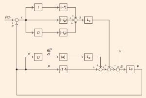 Sistema de control PID del sistema económico diseñado en 1957 por el economista e ingeniero de control de la London School of Economics A.W. Phillips (320)