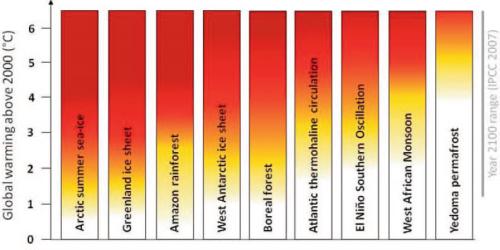 Diagrama que muestra el riesgo de desestabilización (tipping points) de distintos subsistemas del sistema climático de la Tierra en función de su incremento temperatura media respecto al año 2000 (237). No le extrañe que una nueva revisión haga descender el rojo hacia abajo, y mucho más en el caso del permafrost.