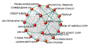 Zoom de la red de control mundial y sus interrelaciones en su área financiera, según ref. 288