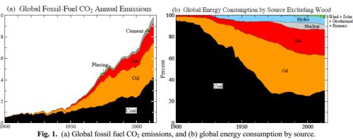 (a) Emisiones de CO2 debidas a los distintos combustibles fósiles; (b) Consumo de energía primaria según fuente (Fuente: James Hansen, ref 653)