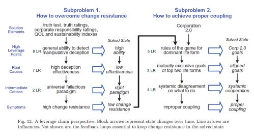 Cadena de apalancamiento una vez dividido el sistema en dos subsistemas