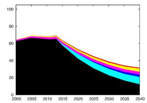 Evolución de la producción de energía neta a partir de hidrocarburos líquidos en un escenario más realista, de acuerdo con el WEO 2014 (Fuente: Antonio Turiel, ref: 499)