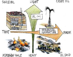Los distintos tipo de petróleo, convencional (crudo) y no convencional (resto). Imagen Mikael Höök
