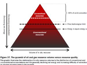 Pirámide que muestra la disminución de energía neta en función de la calidad del recurso, concencional o no (Fuente: Mikael Höök)