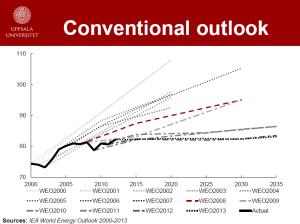 Evolución de las previsiones de producción de petróleo de la Agencia Internacional de la Energía desde 2000 hasta 2013. Siempre a peor, siempre a peor (Fuente: Mikael Höök, Uppsala Universitet - Ref: 561)