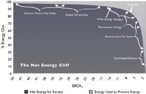 El precipicio de la energía neta. Nótese cómo el porcentaje de energía a disposición de la sociedad disminuye exponencialmente según  disminuye la TRE (EROI, de Energy Return on Investment) - Fuente: Lambert et al (2012)