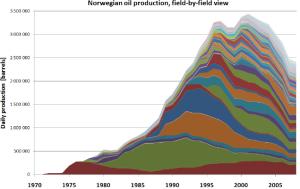 Ejemplo de cénit de producción en cada uno de los yacimientos de Noruega, y su comportamiento agregado