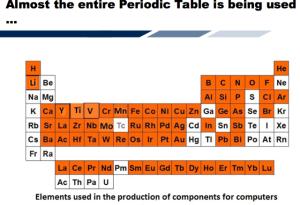 PC elements