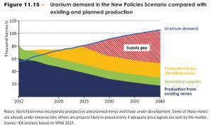 Evolución prevista de la demanda y la producción de uranio. Se observa el pico alrededor de 2025, pero muchos consideran optimista esta previsión (Fuente: AIE, 2014, citado en ref. 516)