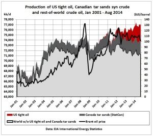 Production of US tight oil, Canadian tar sands and rest-of-world crude (Crude Oil Peak, 12.2014)
