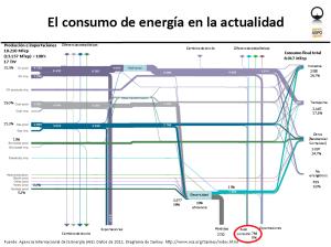 Diagrama espagueti del consumo de energía, a partir de AIE 2011. El autoconsumo mínimo es del 6%, pero no parece contemplar todos los factores