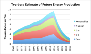 Estimación de la evolución de la producción energética según Gail Tverberg (108)