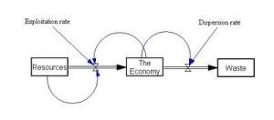 "Modelo de dinámica de sistemas correspondiente al ""Colapso de las Sociedades Complejas"" de Joseph Tainter, elaborado por Ugo Bardi (558)"
