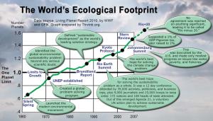 Evolución de la huella ecológica según WWF