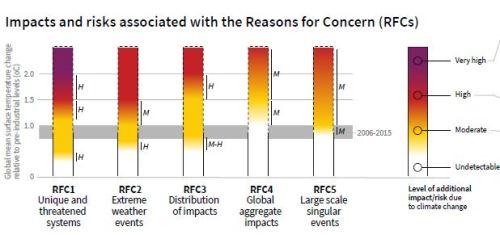 RFC IPCC 2018