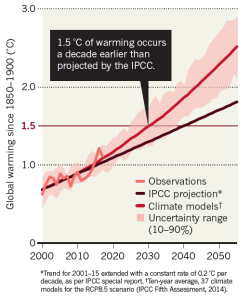 Global warming will happen faster than we think